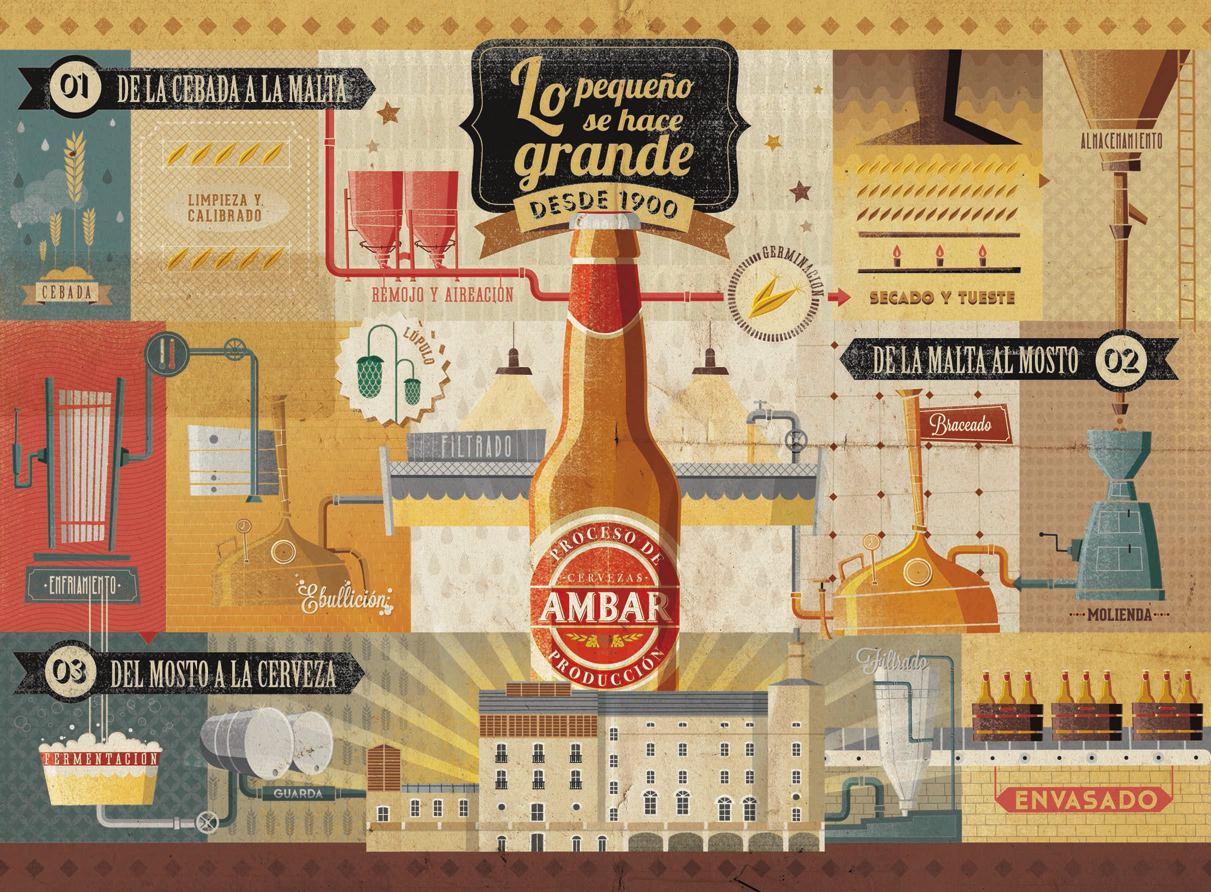 AMBAR proceso producción