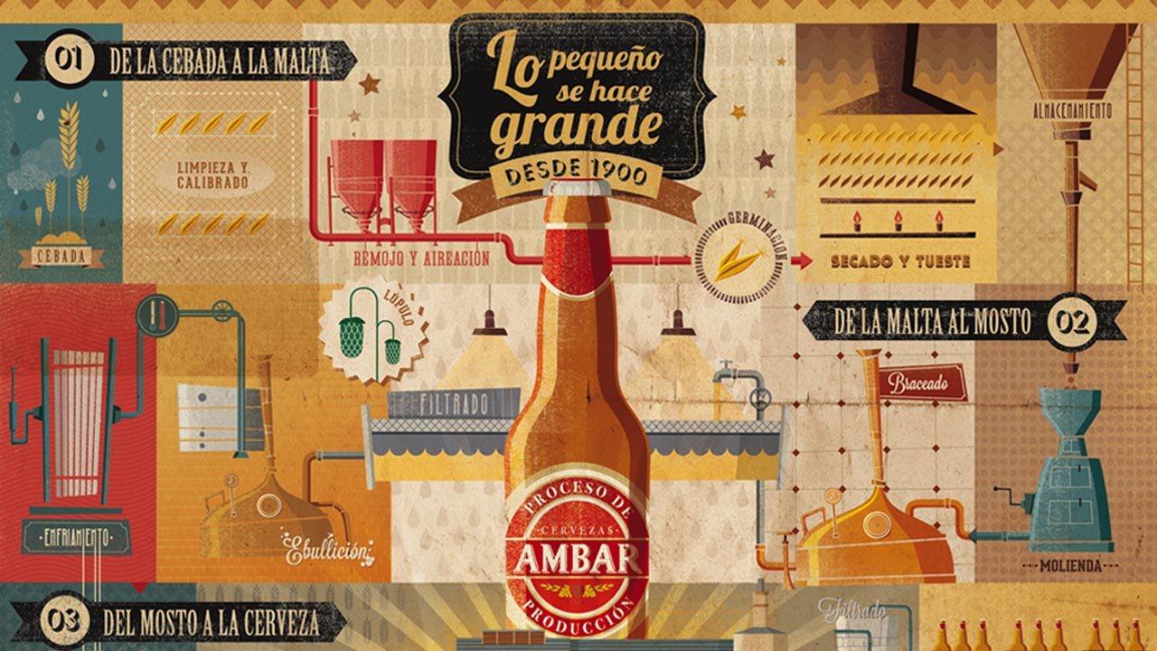 AMBAR, PROCESO DE PRODUCCIÓN