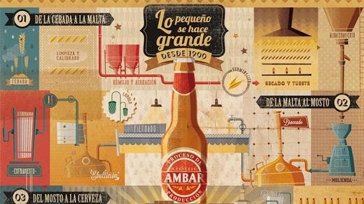 INFOGRAFÍA AMBAR PROCESO PRODUCCIÓN