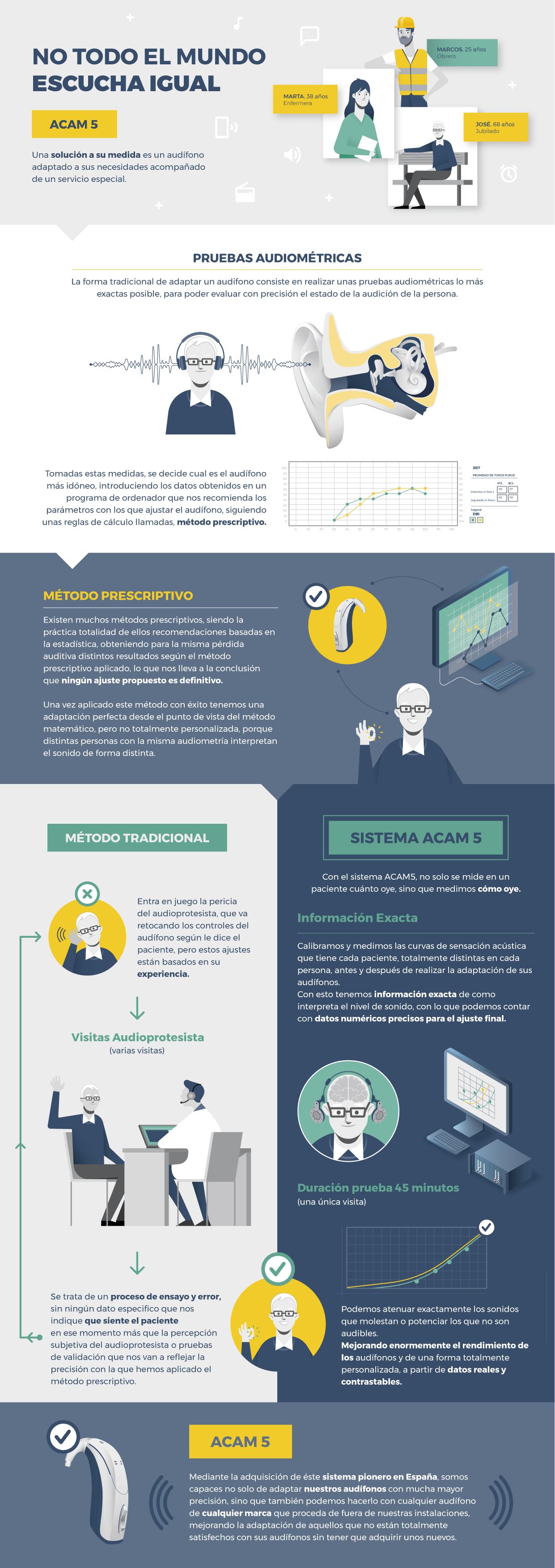 Infografia Audifonos ACA