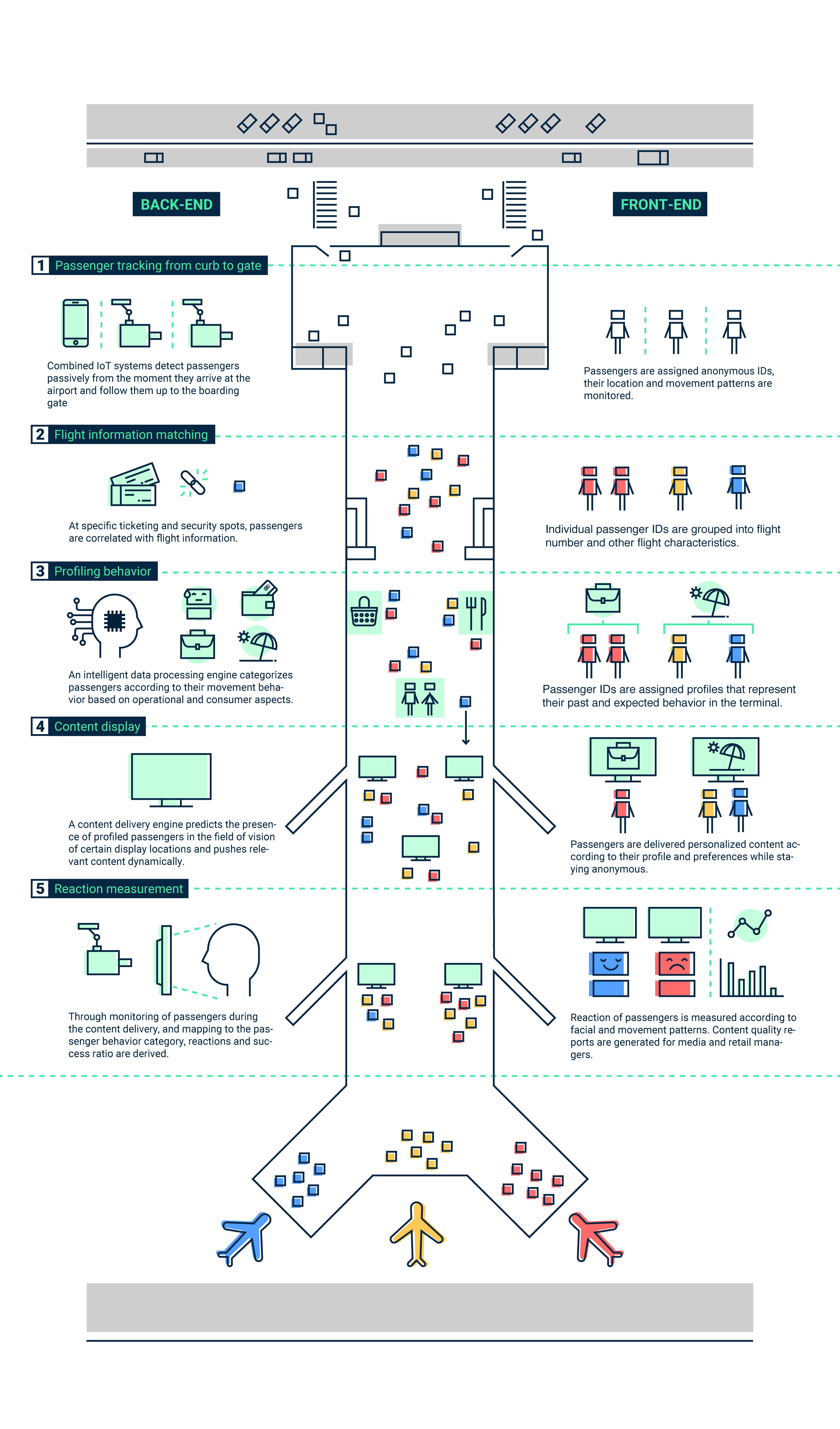 Infografia Skymantics airport